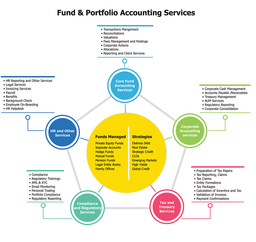 Fund and Portfolio Accounting Services